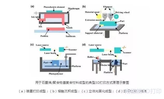 graphene-3d-printing.jpg