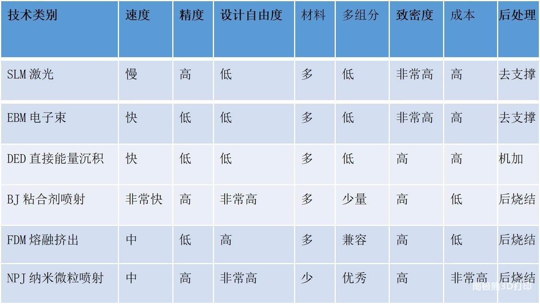 郑州金属3D打印服务按公斤卖,不锈钢零件可低至300元/公斤插图1